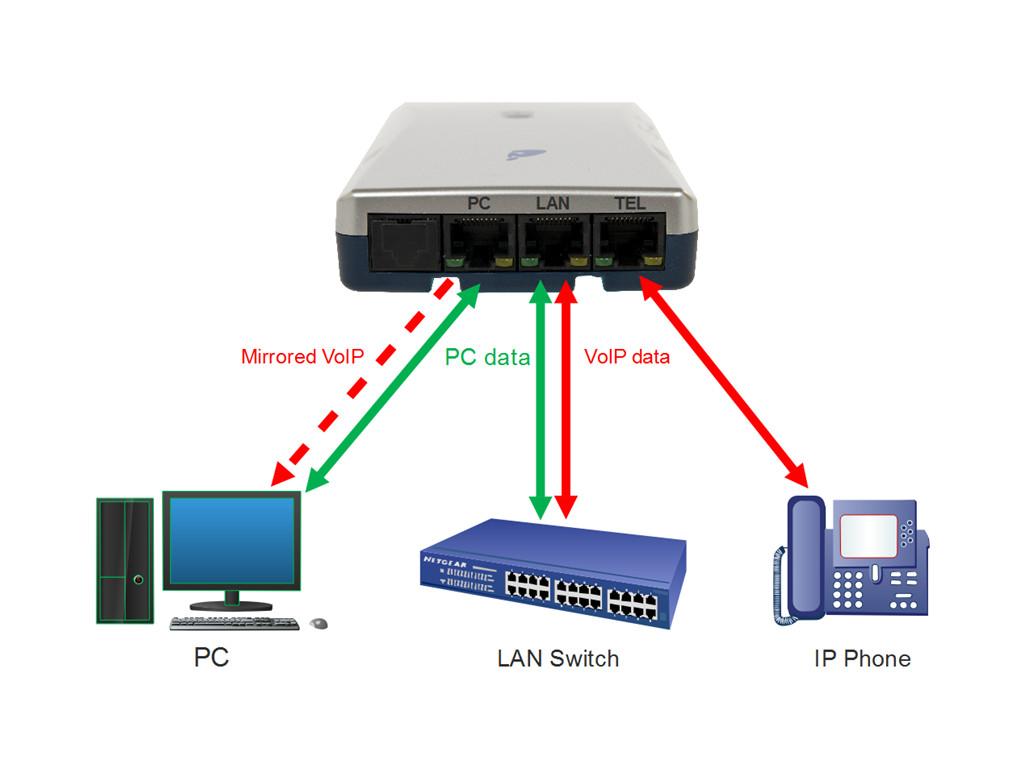 VoIP V-Tap