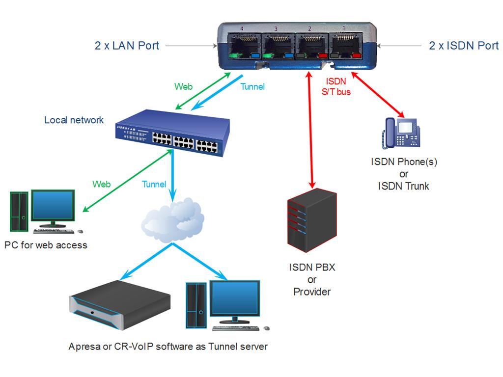 ISDN2 V-Tap