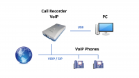 Vidicode UK Call Recorder VoIP